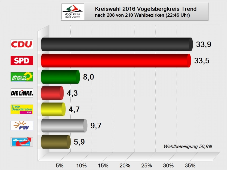 TrendergebnisKreiswahl2016